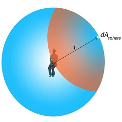 مقاله Radiation Exchange Between Persons and Surfaces