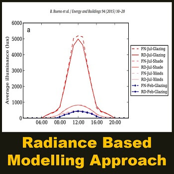 مقاله A Radiance Based Modelling Approach