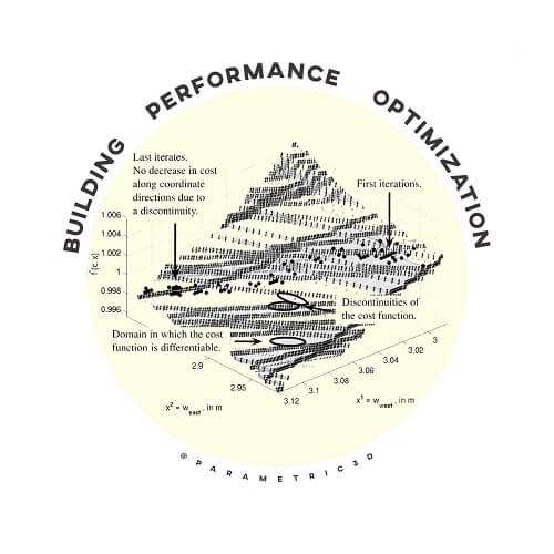 Building Performance Optimization